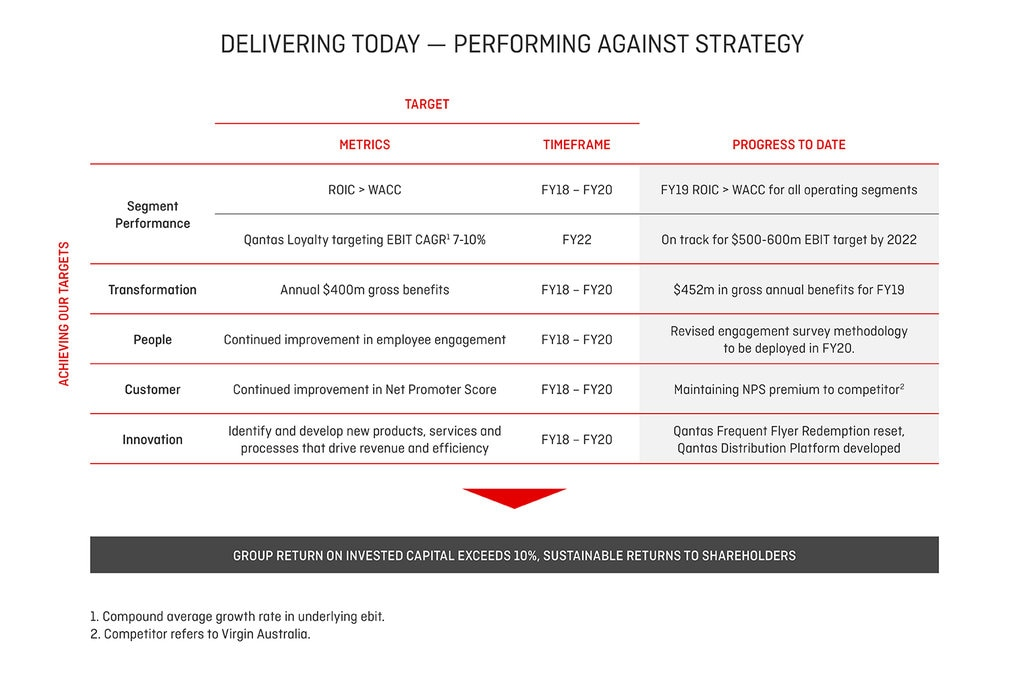 performance against strategy
