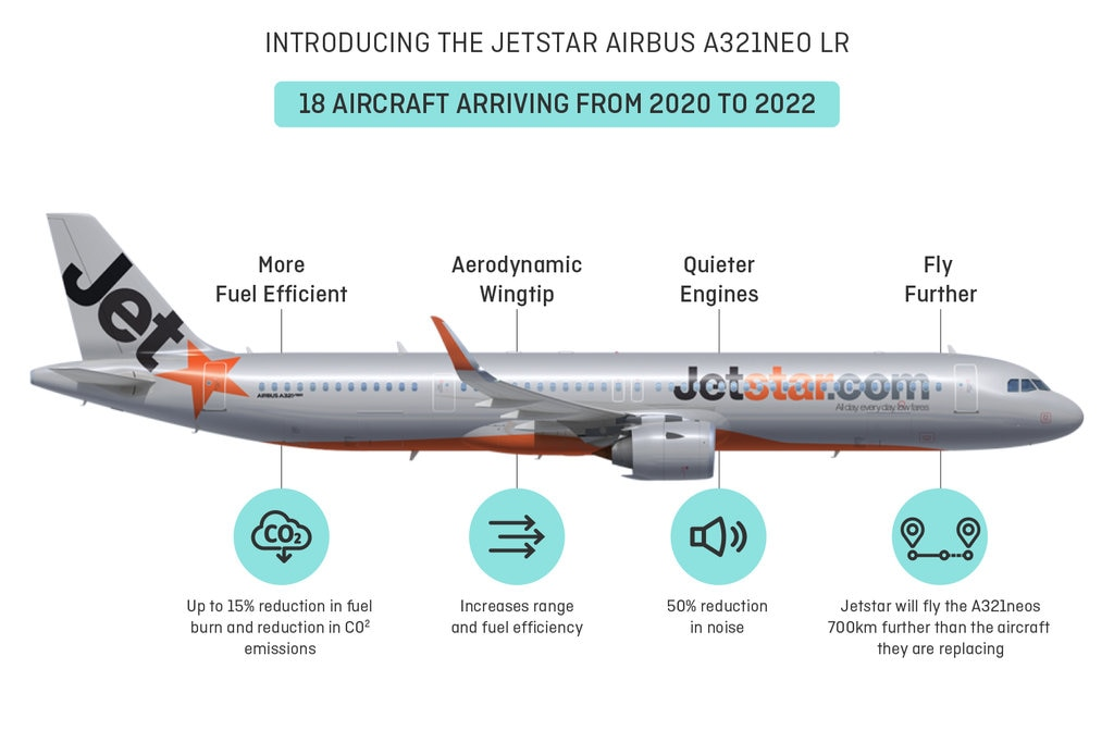 Jetstar NEO fuel efficiency chart