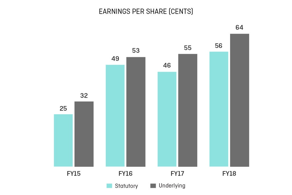 Earnings per share from FY15 to Fy18