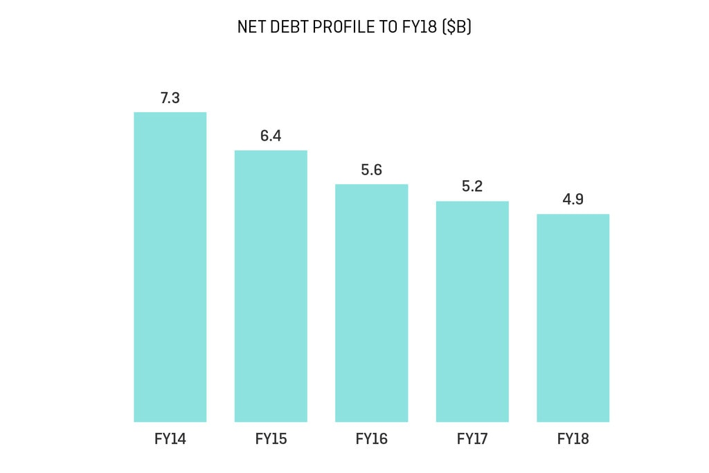 Net debt profile FY14 to FY18