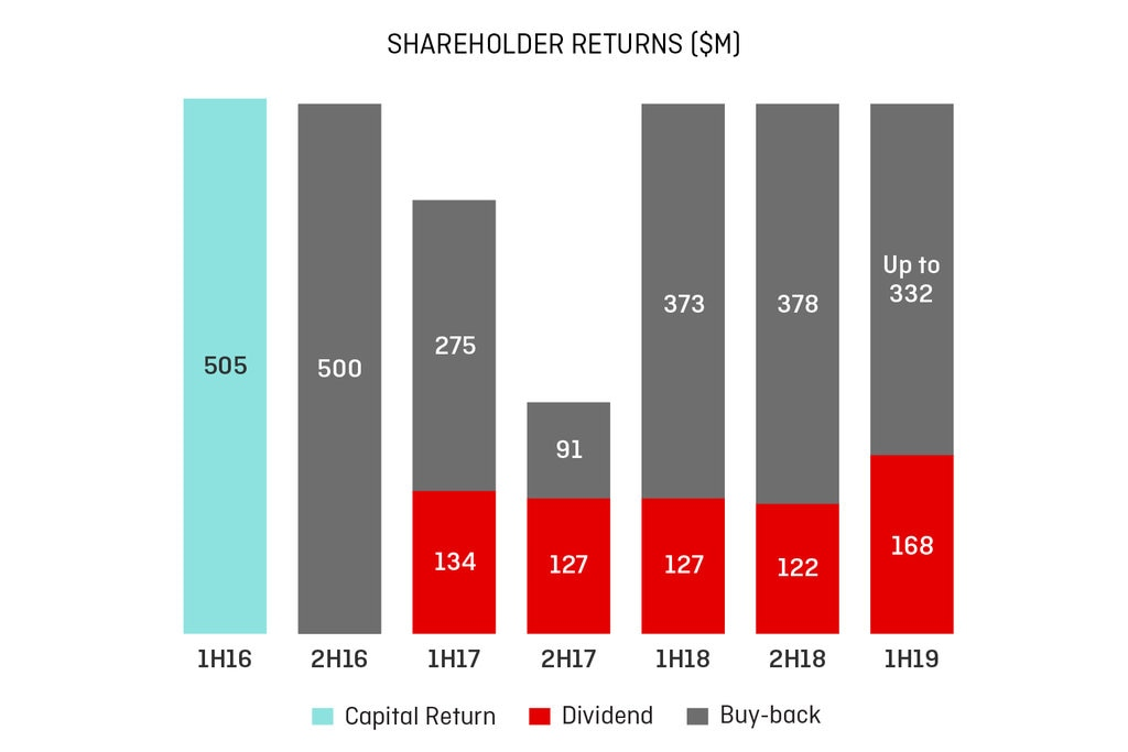 Shareholder returns graph
